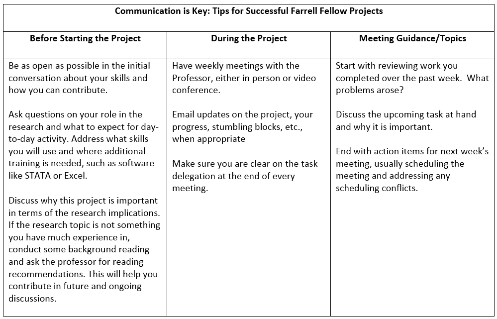 Key Tips and Advice for s successful Farrell Fellowship